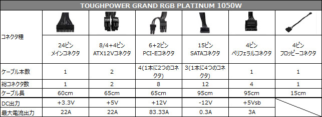 TOUGHPOWER GRAND RGB PLATINUM 1050W 仕様表