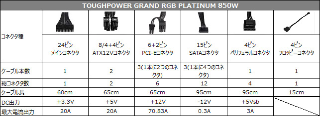TOUGHPOWER GRAND RGB PLATINUM 850W 仕様表