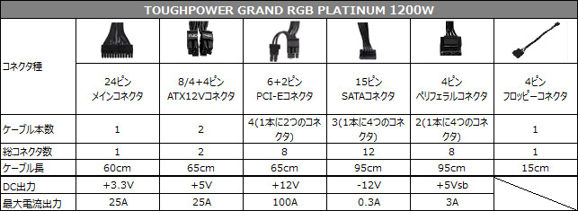 TOUGHPOWER GRAND RGB PLATINUM 1200W 仕様表
