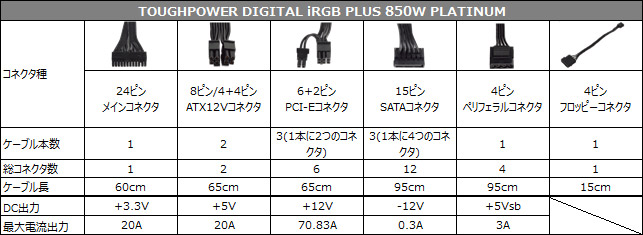TOUGHPOWER iRGB PLUS 850W PLATINUM 仕様表