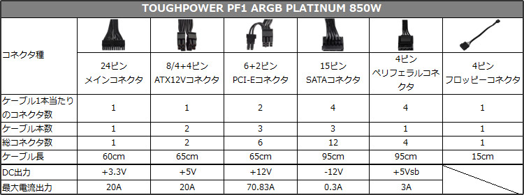 TOUGHPOWER PF1 ARGB PLATINUM 850W 仕様表