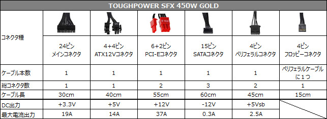TOUGHPOWER SFX 450W GOLD 仕様表