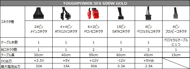 TOUGHPOWER SFX 600W GOLD 仕様表