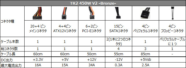 TR2 450W V2 -Bronze- 仕様表
