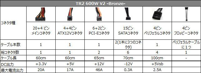 TR2 600W V2 -Bronze- 仕様表