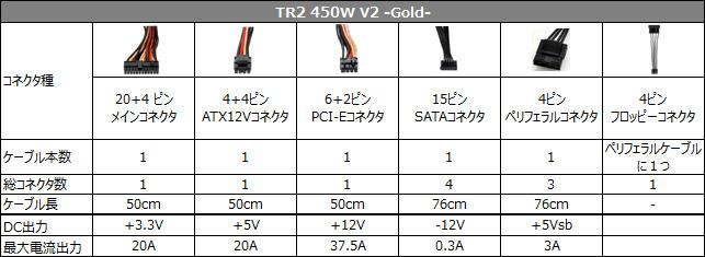 TR2 450W V2 -Gold- 仕様表