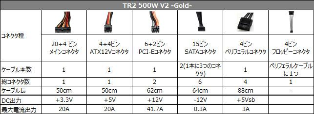TR2 500W V2 -Gold- 仕様表