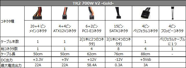 TR2 700W V2 -Gold- 仕様表