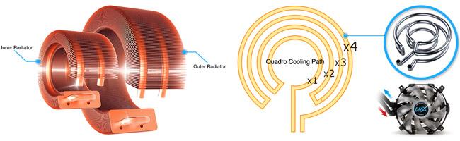 新開発の円形型高性能ラジエーター