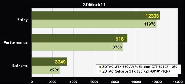 3DMark11 ベンチマークスコア