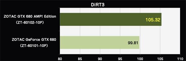 DiRT3 ベンチマークスコア