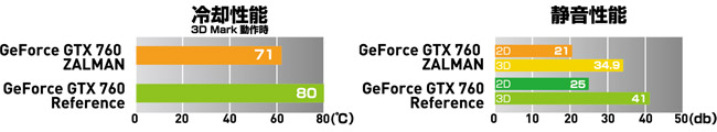 ZALMAN製のクーラー「VF3000」を搭載
