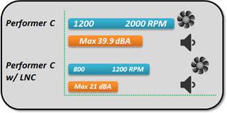 最先端のパフォーマンスと優れた電力効率のGeForce GTX 970